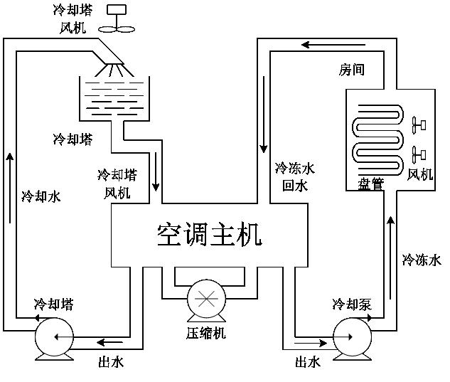 中央空调系统由冷热源系统和空气调节系统组成。采用液体气化制冷的原理为空气调节系统提供所需冷量,用以抵消室内环境的热负荷;制热系统为空气调节系统提供所需热量,用以抵消室内环境冷负荷。制冷系统是中央空调系统至关重要的部分,其采用种类、运行方式、结构形式等直接影响了中央空调系统在运行中的经济性、高效性、合理性。  工作原理 制冷原理   液体汽化制冷是利用液体汽化时的吸热、冷凝时的放热效应来实现制冷的。液体汽化形成蒸汽。当液体(制冷工质)处在密闭的容器中时,此容器中除了液体及液体本身所产生的蒸汽外,不存在其